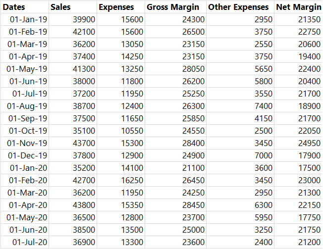 Show values in Rows in a Pivot Table