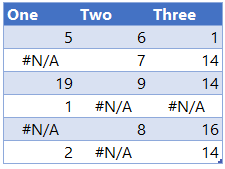 Replace Error Values in Multiple Columns Power Query - Data