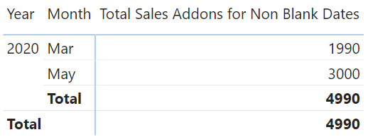 Calculate Non Blank Values - Total Sales Non Blank Text Values